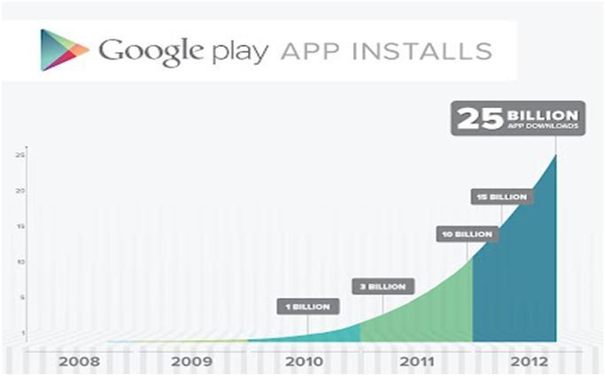 Google Play Store 25 Billion Download Cerebration