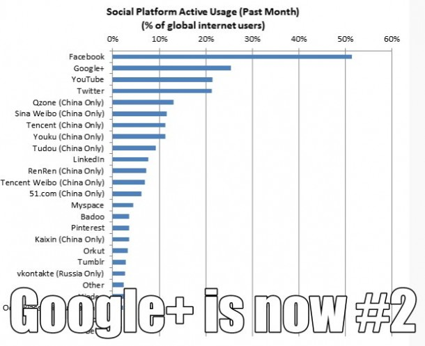 Google ranked Number 2 most active social network