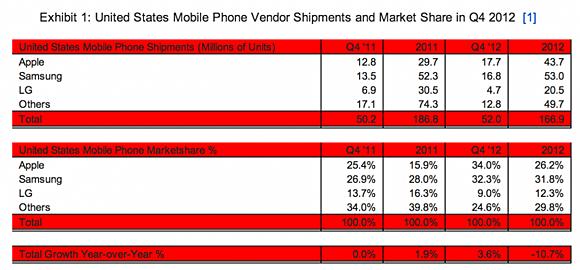 Apple Wins Samsung in 4th quarter 2012