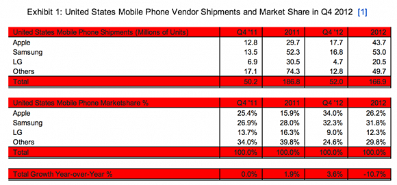 Apple Wins Samsung in 4th quarter 2012