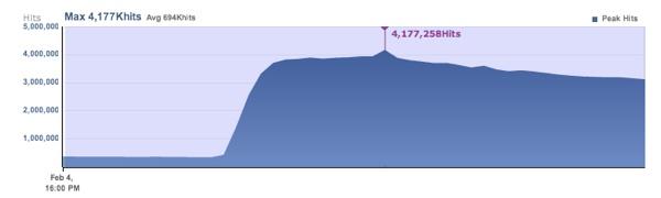Cydia Download 1.7 Million iOS6