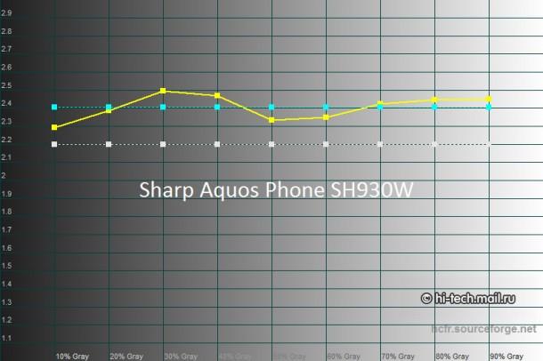Full HD Mobile Screen Comparison 13
