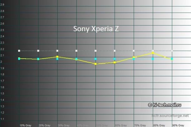 Full HD Mobile Screen Comparison 14
