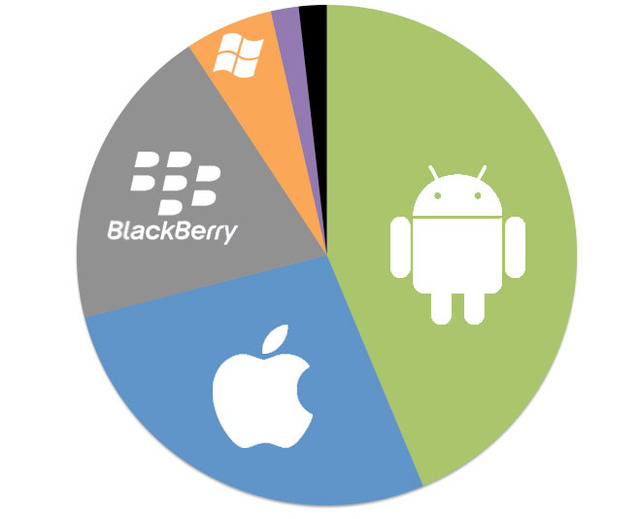 usa-market-share-2013-feb