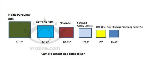 Sony-Honami-camera-sensor-size