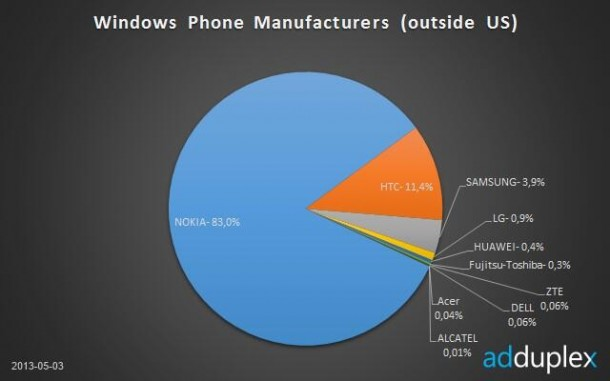 market share windows phone8