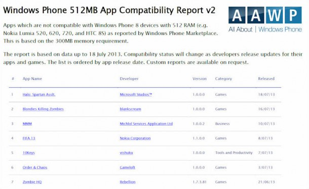 Windows phone 8 incompatibility report
