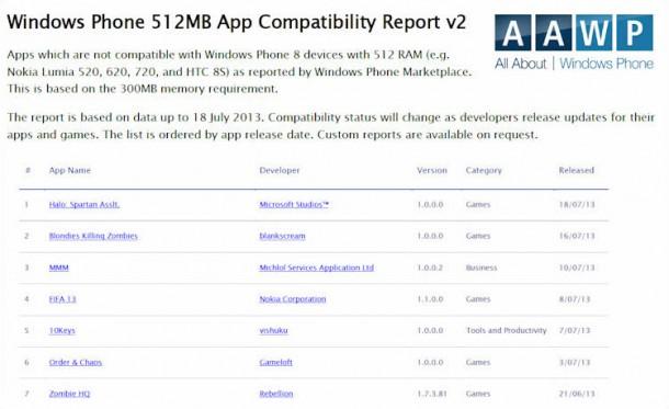 Windows phone 8 incompatibility report
