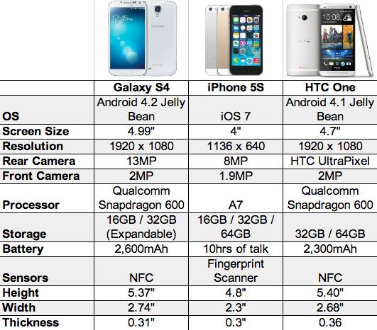 Galaxy-S4-vs-iPhone-5S-vs-HTC-One-chart