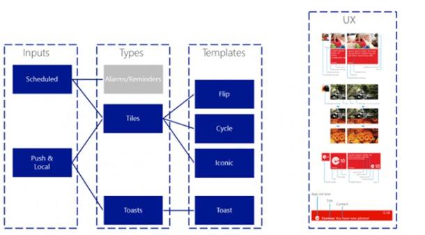 Windows phone notification concept