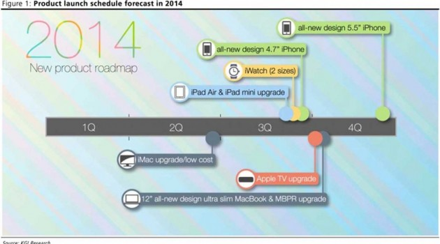 apple-roadmap