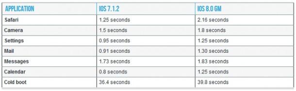 iPhone 4s ios 8 vs ios7