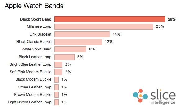 Apple-Watch-Bands-Slice-Intelligence