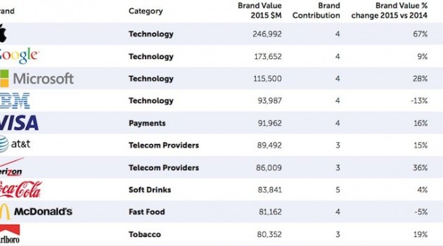 2015-BrandZ-Rankings-Apple-800x379