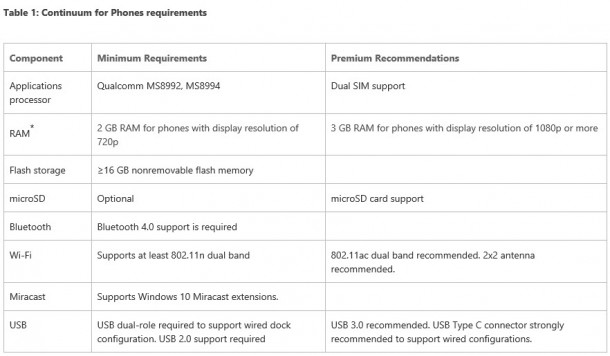 Continuum for phone requirement