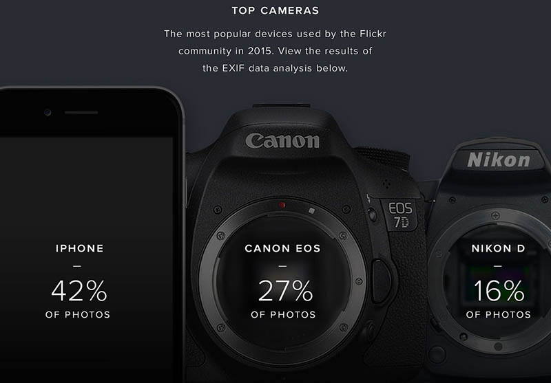 Flickr most used cameras 2015