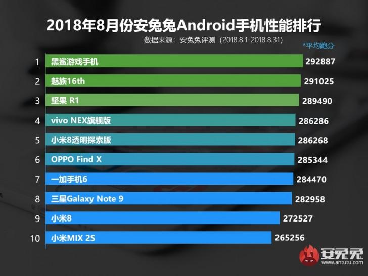 antutu-top-10-performance-august-2018