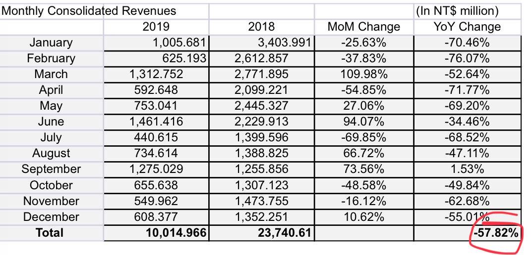 HTC Revenue Result 2019
