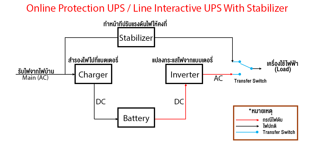 Line Interactive with Stabilizer